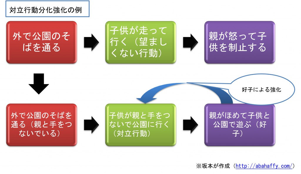 対立行動分化強化の例