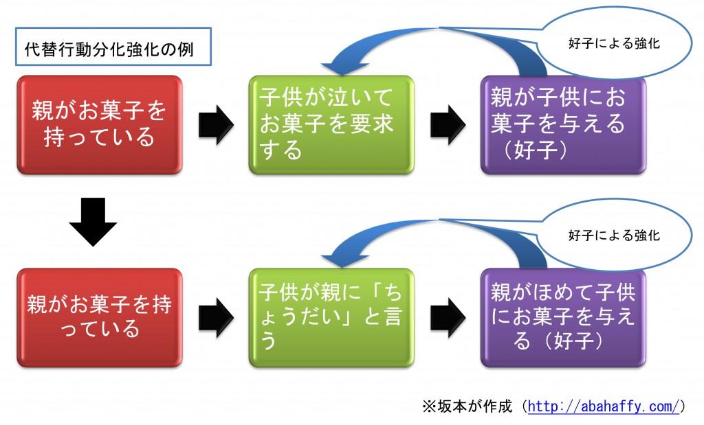 代替行動分化強化の例