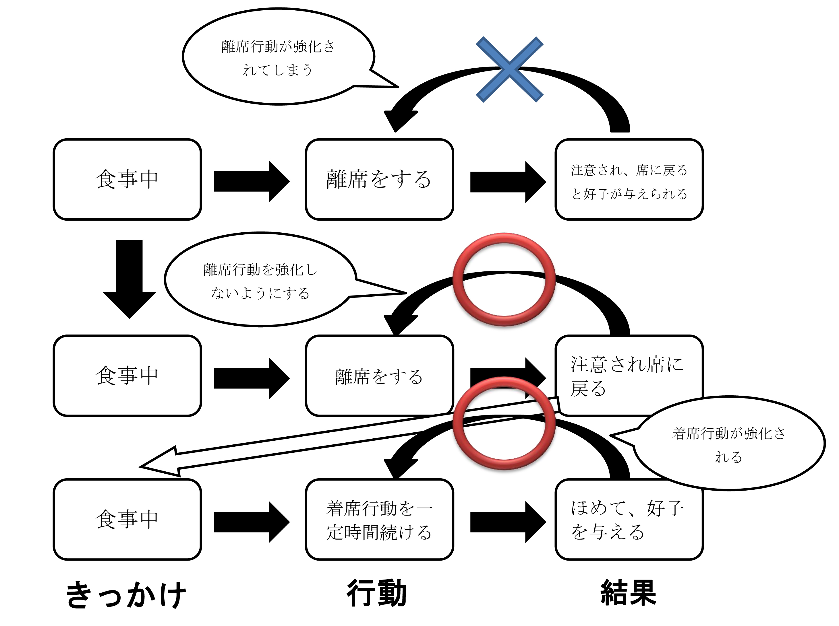 他行動分化強化の例(着席)