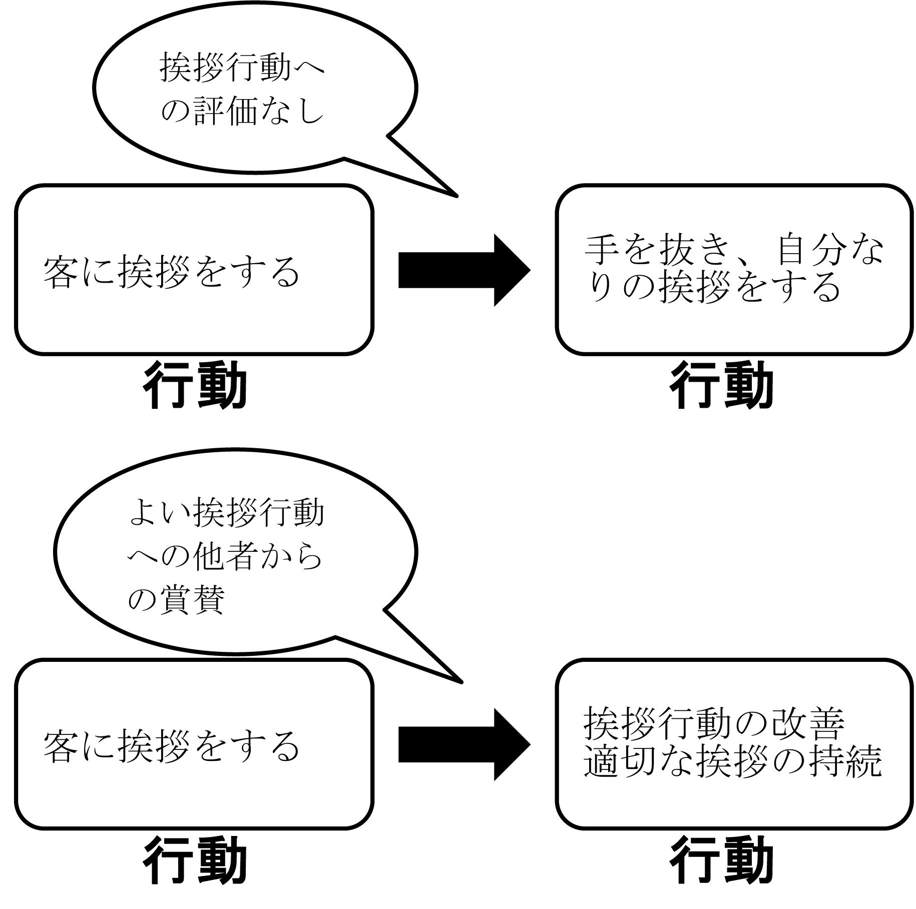 挨拶の分化強化2