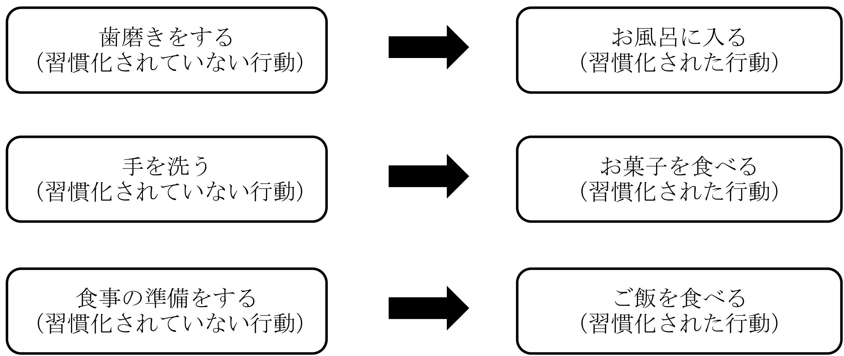 プレマックの原理の例