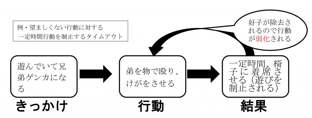 行動を制止するタイムアウト2